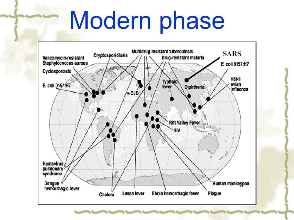 Modern phase
