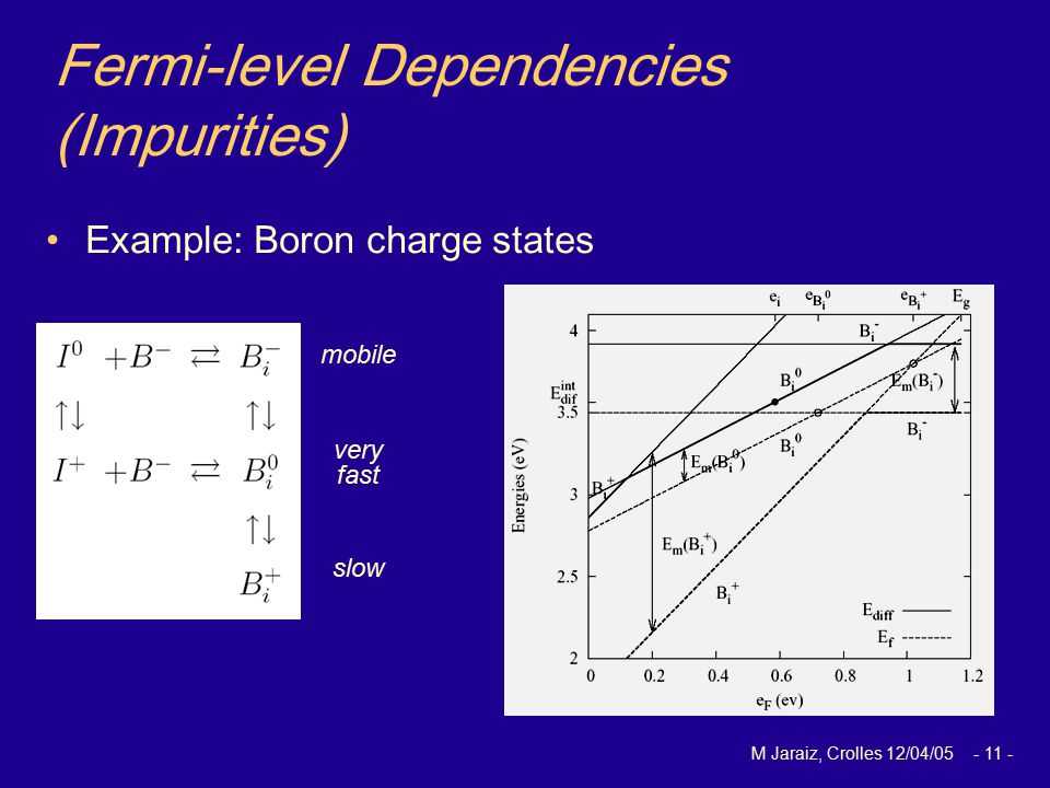 M Jaraiz, Crolles 12/04/05 - 11 - Fermi-level Dependencies (Impurities) Example: Boron charge states mobile very fast slow