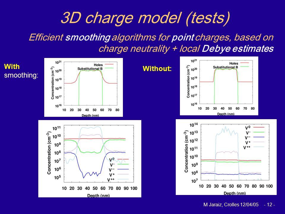 M Jaraiz, Crolles 12/04/05 - 12 - Efficient smoothing algorithms for point charges, based on charge neutrality + local Debye estimates 3D charge model