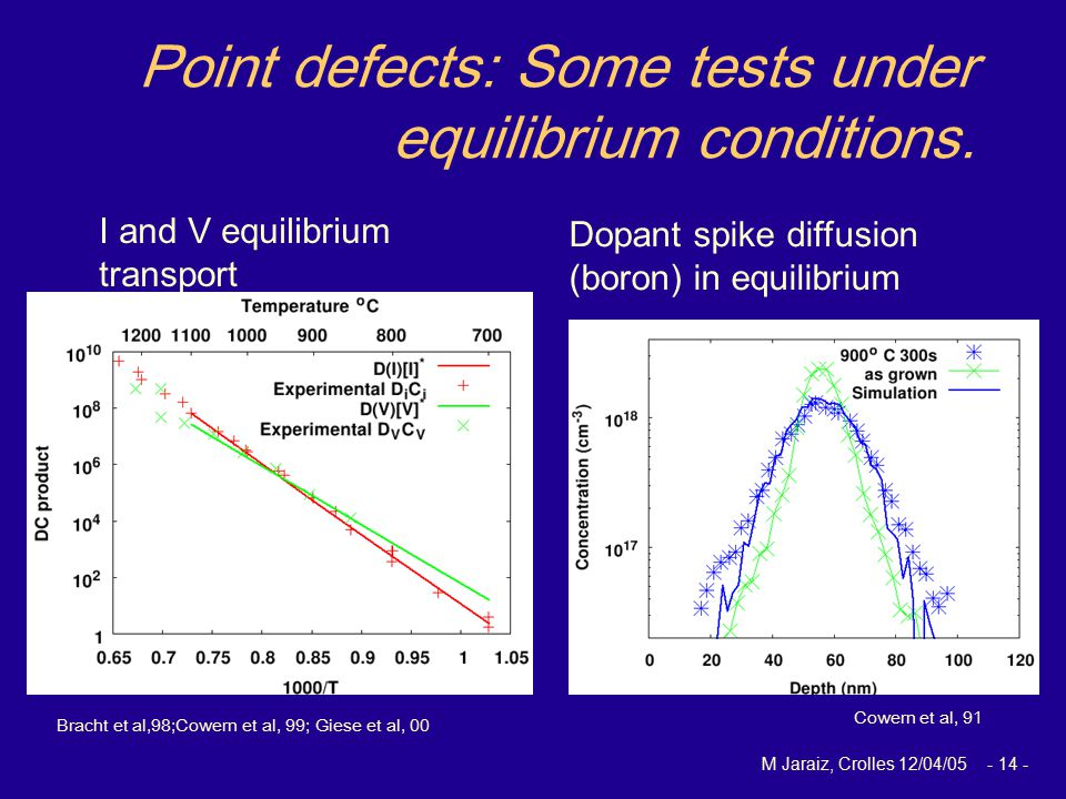 M Jaraiz, Crolles 12/04/05 - 14 - Point defects: Some tests under equilibrium conditions.