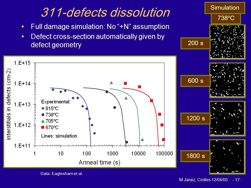 """M Jaraiz, Crolles 12/04/05 - 17 - 311-defects dissolution Full damage simulation: No """"+N"""" assumption Defect cross-section automatically given by defec"""