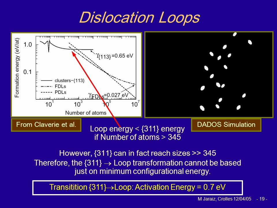 M Jaraiz, Crolles 12/04/05 - 19 - DADOS Simulation Dislocation Loops However, {311} can in fact reach sizes >> 345 From Claverie et al.