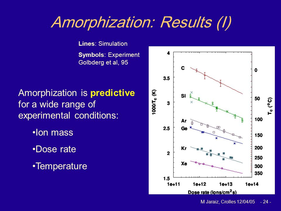 M Jaraiz, Crolles 12/04/05 - 24 - Lines: Simulation Symbols: Experiment Golbderg et al, 95 Amorphization: Results (I) Amorphization is predictive for a wide range of experimental conditions: Ion mass Dose rate Temperature