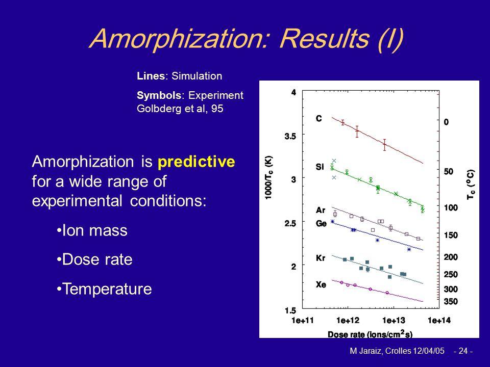 M Jaraiz, Crolles 12/04/05 - 24 - Lines: Simulation Symbols: Experiment Golbderg et al, 95 Amorphization: Results (I) Amorphization is predictive for