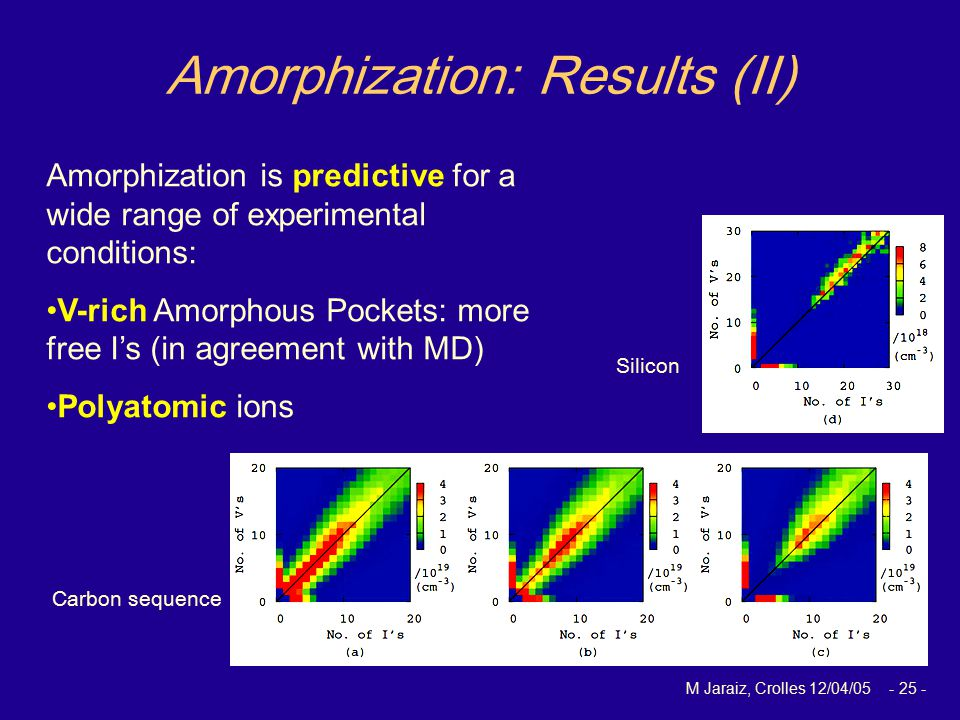 M Jaraiz, Crolles 12/04/05 - 25 - Amorphization is predictive for a wide range of experimental conditions: V-rich Amorphous Pockets: more free I's (in agreement with MD) Polyatomic ions Amorphization: Results (II) Silicon Carbon sequence