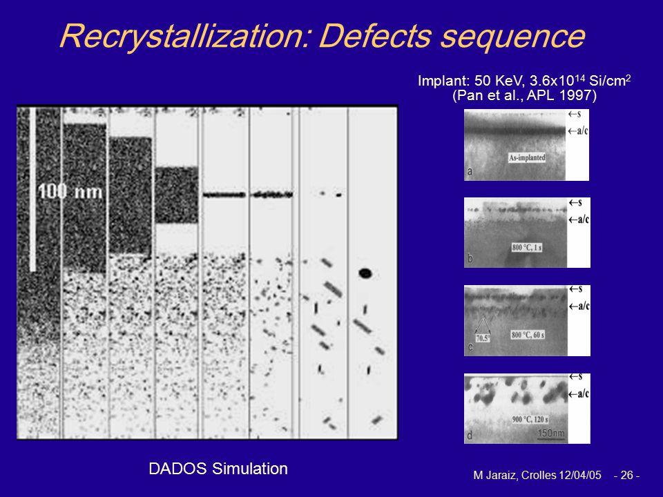 M Jaraiz, Crolles 12/04/05 - 26 - DADOS Simulation Implant: 50 KeV, 3.6x10 14 Si/cm 2 (Pan et al., APL 1997) Recrystallization: Defects sequence Imple
