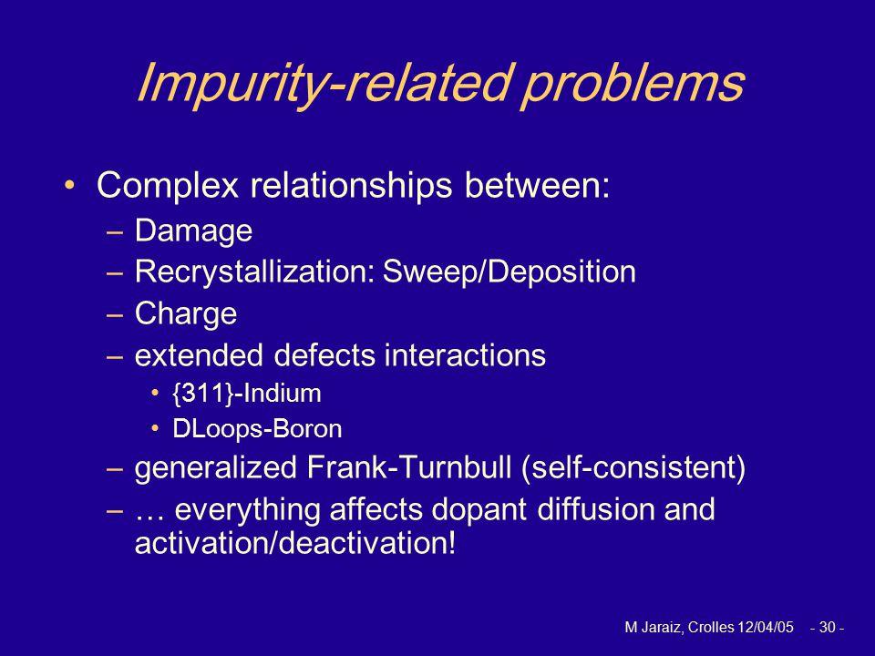 M Jaraiz, Crolles 12/04/05 - 30 - Impurity-related problems Complex relationships between: –Damage –Recrystallization: Sweep/Deposition –Charge –exten