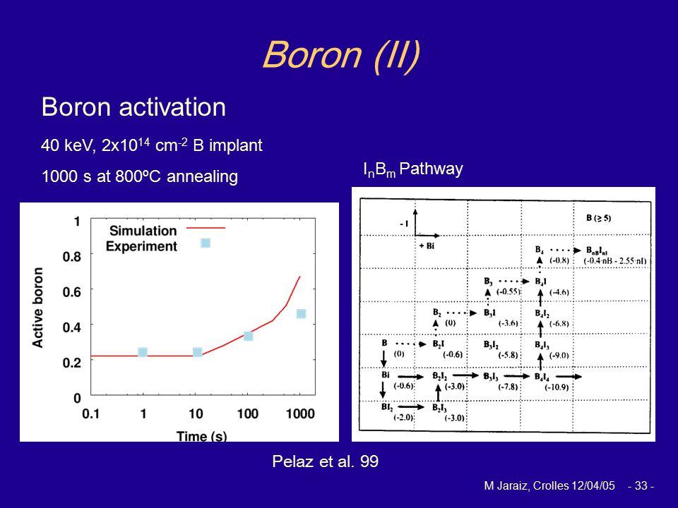 M Jaraiz, Crolles 12/04/05 - 33 - Boron (II) Boron activation Pelaz et al.