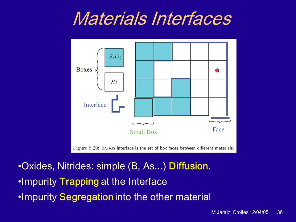 M Jaraiz, Crolles 12/04/05 - 36 - Materials Interfaces Oxides, Nitrides: simple (B, As...) Diffusion.