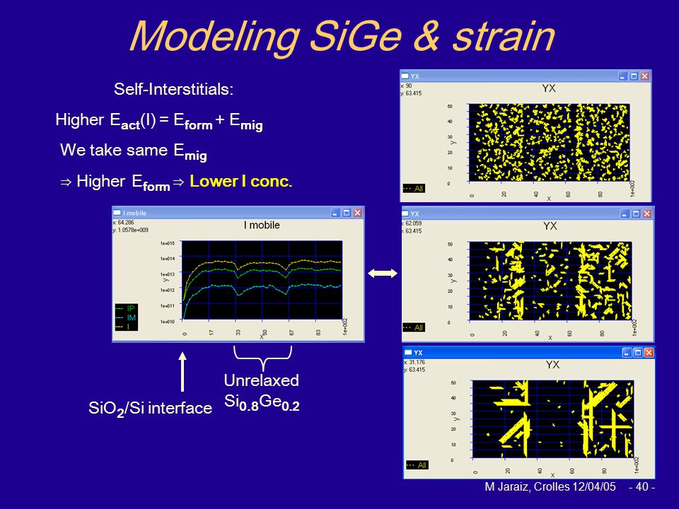 M Jaraiz, Crolles 12/04/05 - 40 - Modeling SiGe & strain Unrelaxed Si 0.8 Ge 0.2 SiO 2 /Si interface Self-Interstitials: Higher E act (I) = E form + E