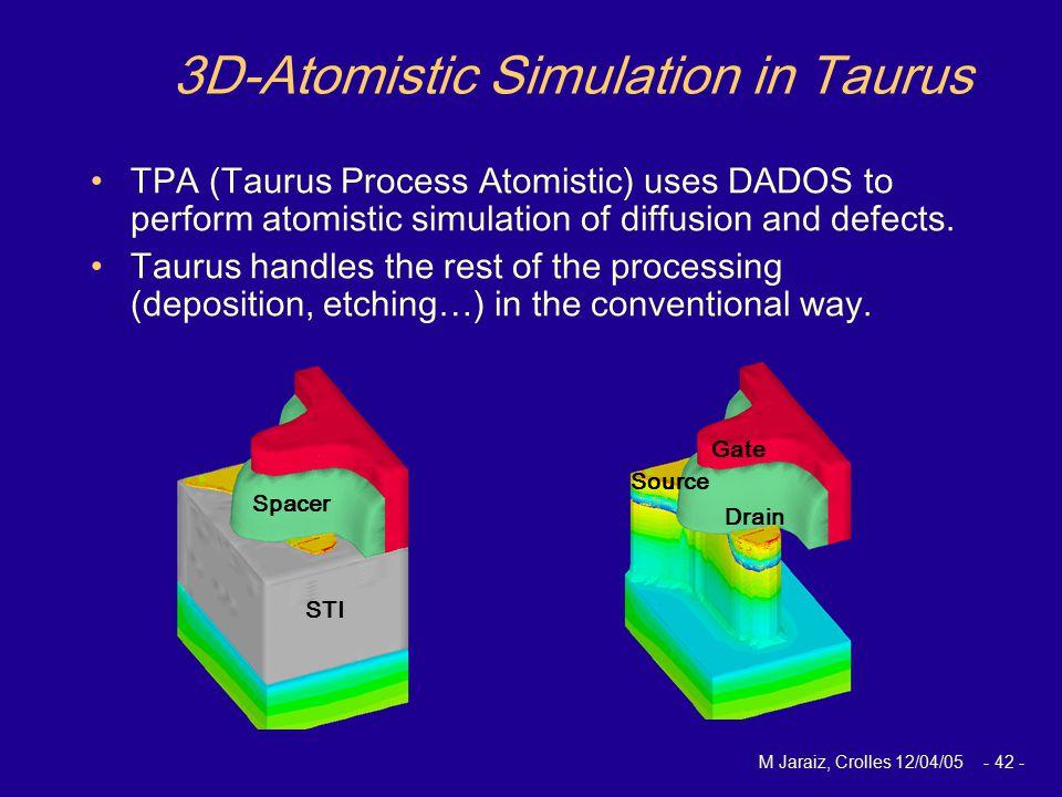 M Jaraiz, Crolles 12/04/05 - 42 - 3D-Atomistic Simulation in Taurus TPA (Taurus Process Atomistic) uses DADOS to perform atomistic simulation of diffu