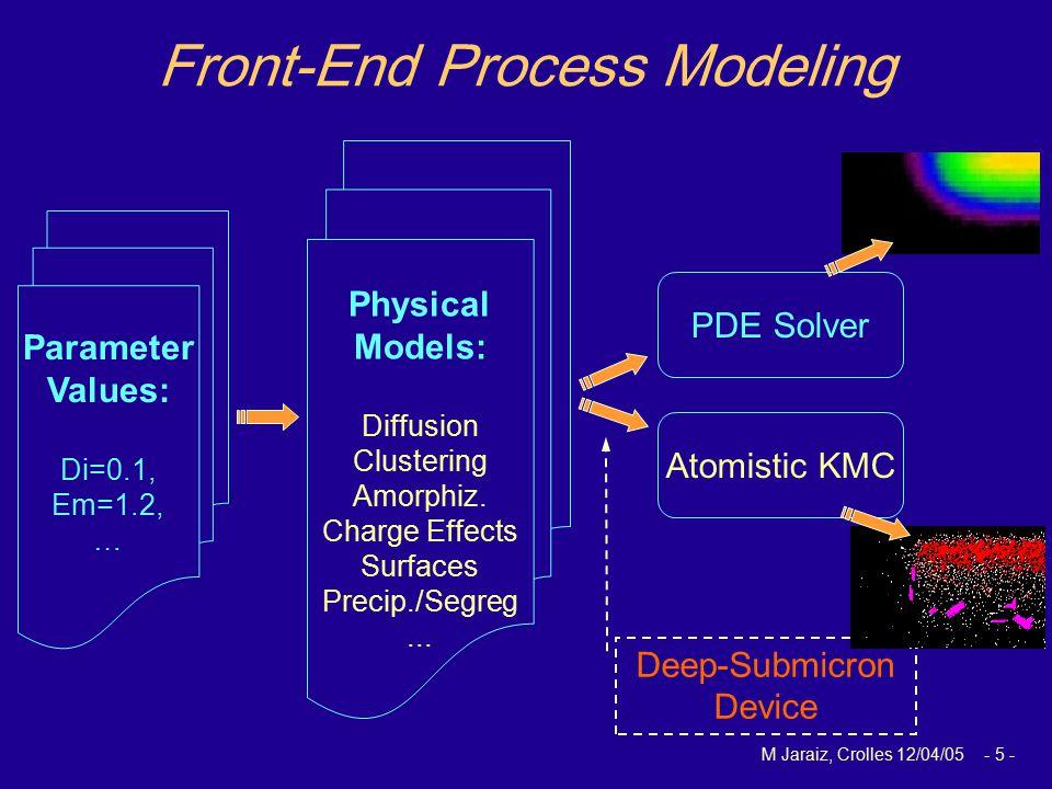 M Jaraiz, Crolles 12/04/05 - 5 - Deep-Submicron Device PDE Solver Atomistic KMC Parameter Values: Di=0.1, Em=1.2, … Physical Models: Diffusion Cluster