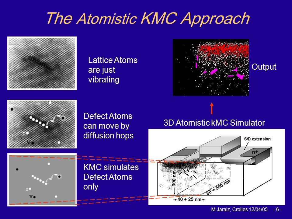 M Jaraiz, Crolles 12/04/05 - 6 - 3D Atomistic kMC Simulator The Atomistic KMC Approach Output Lattice Atoms are just vibrating Defect Atoms can move b