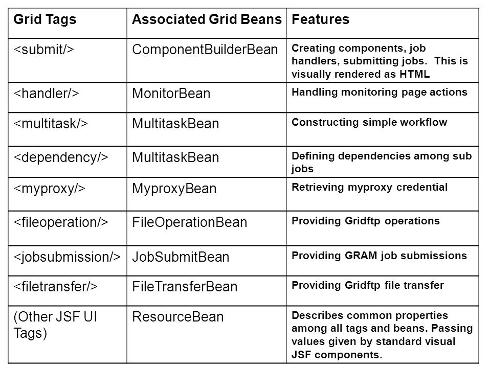 Grid TagsAssociated Grid BeansFeatures ComponentBuilderBean Creating components, job handlers, submitting jobs.