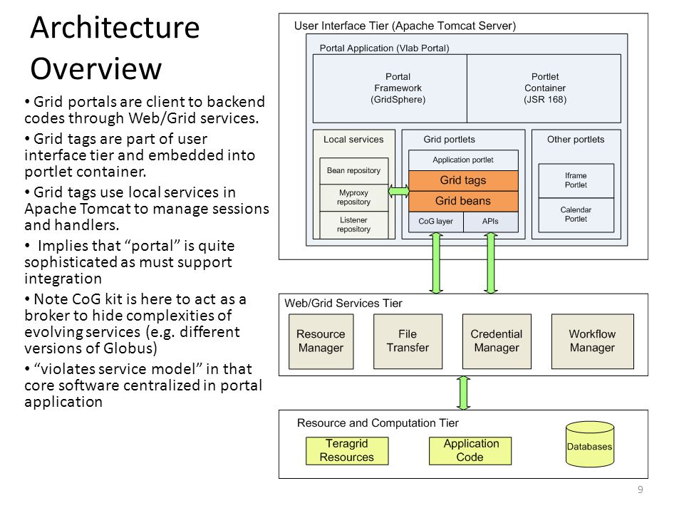 Architecture Overview Grid portals are client to backend codes through Web/Grid services.