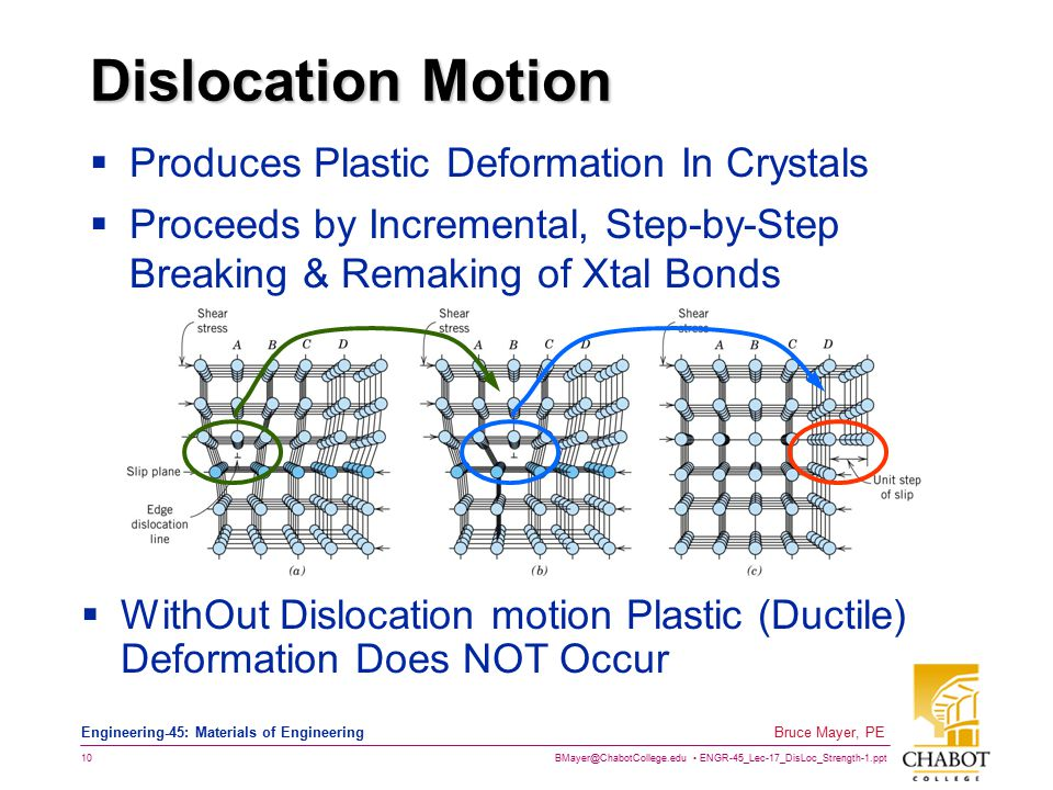 BMayer@ChabotCollege.edu ENGR-45_Lec-17_DisLoc_Strength-1.ppt 10 Bruce Mayer, PE Engineering-45: Materials of Engineering Dislocation Motion  Produce