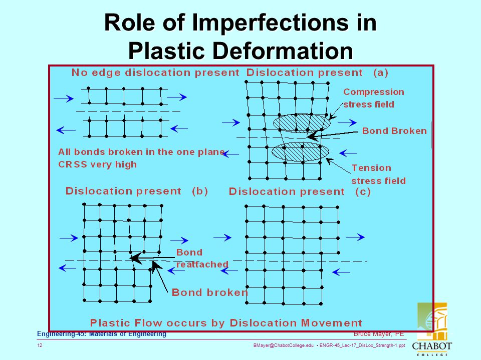 BMayer@ChabotCollege.edu ENGR-45_Lec-17_DisLoc_Strength-1.ppt 12 Bruce Mayer, PE Engineering-45: Materials of Engineering Role of Imperfections in Pla