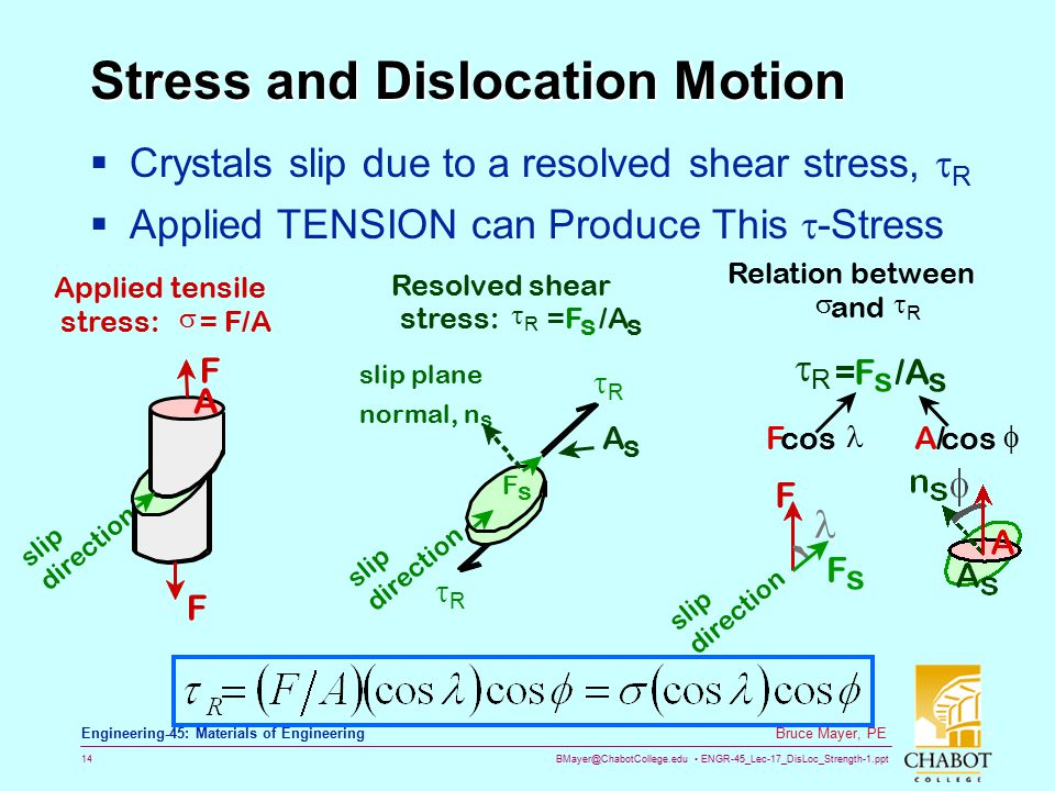 BMayer@ChabotCollege.edu ENGR-45_Lec-17_DisLoc_Strength-1.ppt 14 Bruce Mayer, PE Engineering-45: Materials of Engineering Stress and Dislocation Motio
