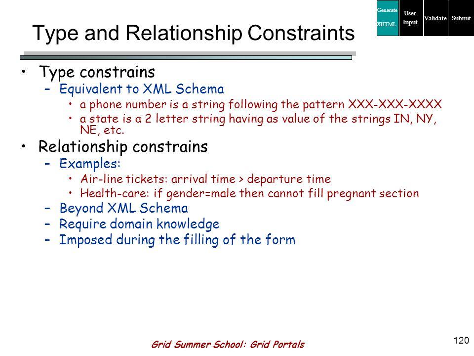 Grid Summer School: Grid Portals 119 Model requirements Capture the constraints from XML Schema –Type constraints (mainly) –Additional constraints defined in XML Schema (e.g.
