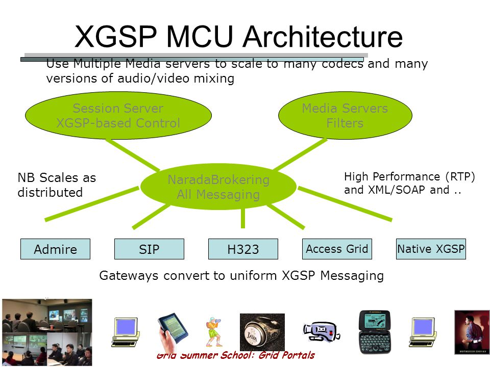 Grid Summer School: Grid Portals 162 Global-MMCS 2.0 (1) XGSP MCU We are building an open source protocol independent MCU which will scale to an arbitrary number of users and provide integrated collaboration services.