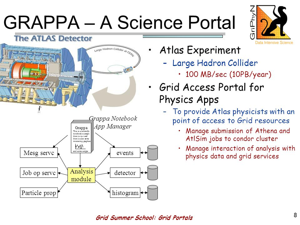 Grid Summer School: Grid Portals 7 Some Examples Grappa –High Energy Physics (Indiana & Chicago) Gateway Computational Sciences Portal –Earthquake Science (Indiana) Nees Grid –Earthquake Engineering (Michigan) Alliance Portal –NCSA toolkit (Indiana,NCSA, Argonne) Open Grid Computing Environment (OGCE) Portal –Part of NSF Middleware Initiative: a standard toolkit of portal tools.