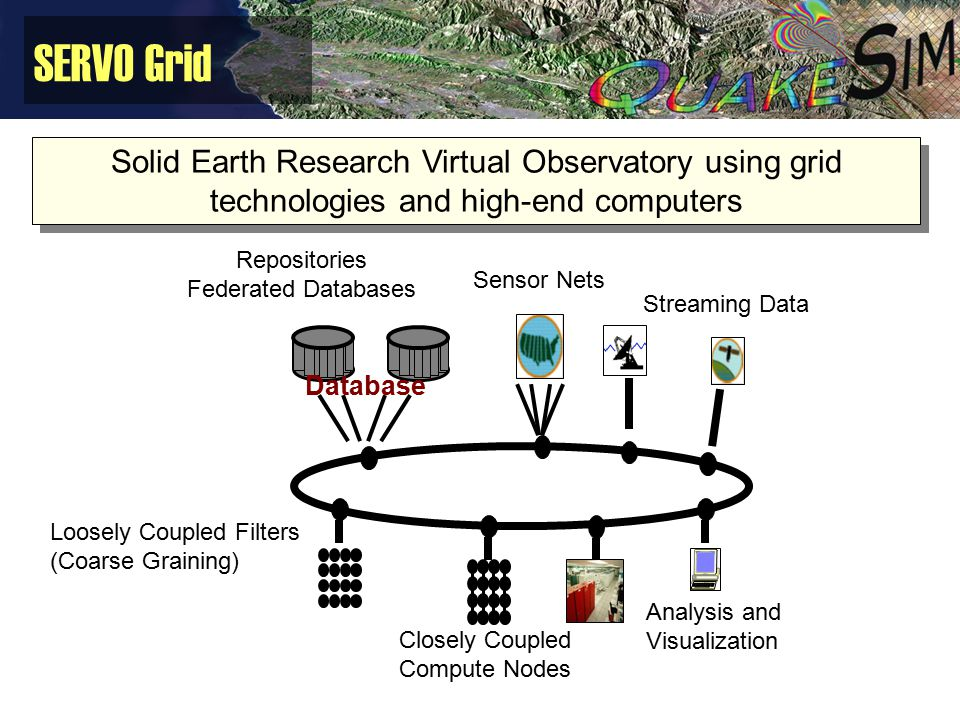 SERVO Grid Solid Earth Research Virtual Observatory using grid technologies and high-end computers Repositories Federated Databases Sensor Nets Stream