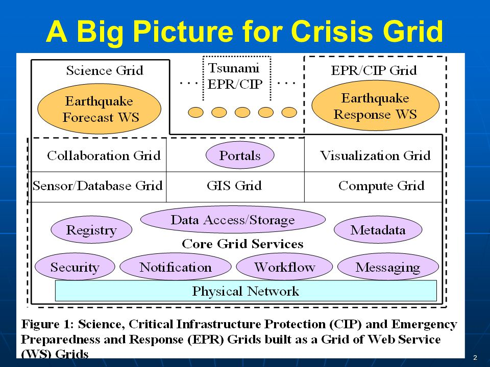 2 A Big Picture for Crisis Grid