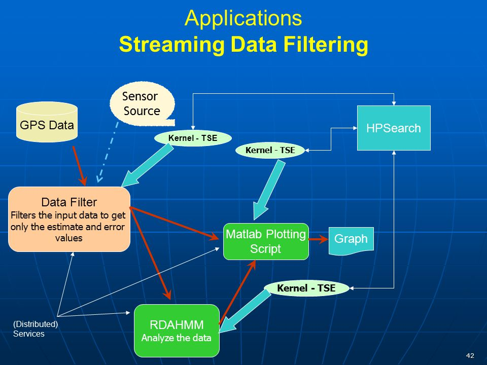 42 Applications Streaming Data Filtering GPS Data Data Filter Filters the input data to get only the estimate and error values RDAHMM Analyze the data
