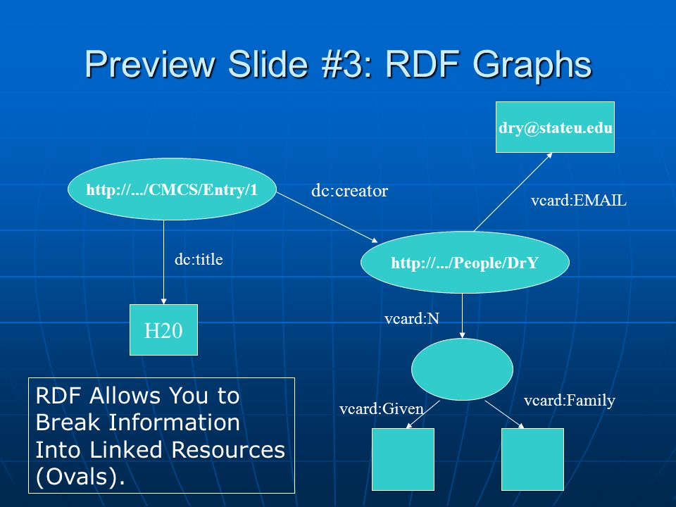 Preview Slide #3: RDF Graphs http://.../CMCS/Entry/1 dc:title H20 http://.../People/DrY dc:creator vcard:N dry@stateu.edu vcard:EMAIL vcard:Given vcard:Family RDF Allows You to Break Information Into Linked Resources (Ovals).
