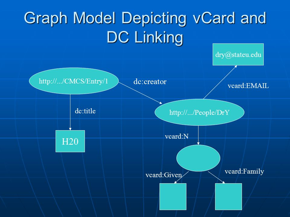 Graph Model Depicting vCard and DC Linking http://.../CMCS/Entry/1 dc:title H20 http://.../People/DrY dc:creator vcard:N dry@stateu.edu vcard:EMAIL vcard:Given vcard:Family