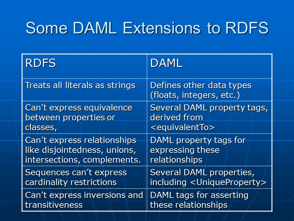 Some DAML Extensions to RDFS RDFSDAML Treats all literals as strings Defines other data types (floats, integers, etc.) Can't express equivalence between properties or classes, Several DAML property tags, derived from Several DAML property tags, derived from Can't express relationships like disjointedness, unions, intersections, complements.
