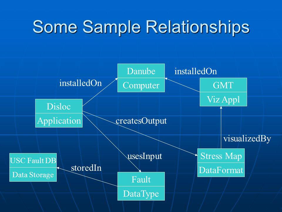 Some Sample Relationships Danube Disloc Application Computer Fault DataType Stress Map DataFormat USC Fault DB Data Storage GMT Viz Appl installedOn storedIn usesInput createsOutput visualizedBy installedOn