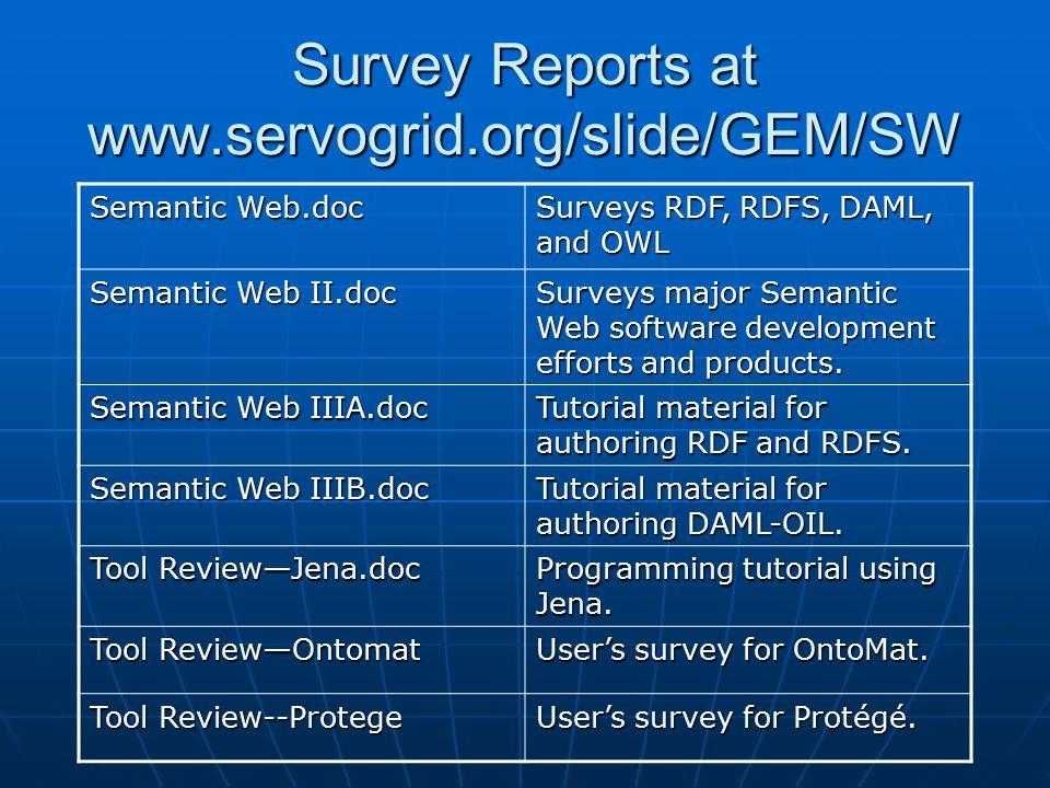 Survey Reports at www.servogrid.org/slide/GEM/SW Semantic Web.doc Surveys RDF, RDFS, DAML, and OWL Semantic Web II.doc Surveys major Semantic Web software development efforts and products.