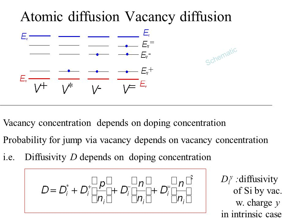 Atomic diffusion Vacancy diffusion Vacancy concentration depends on doping concentration Probability for jump via vacancy depends on vacancy concentration i.e.