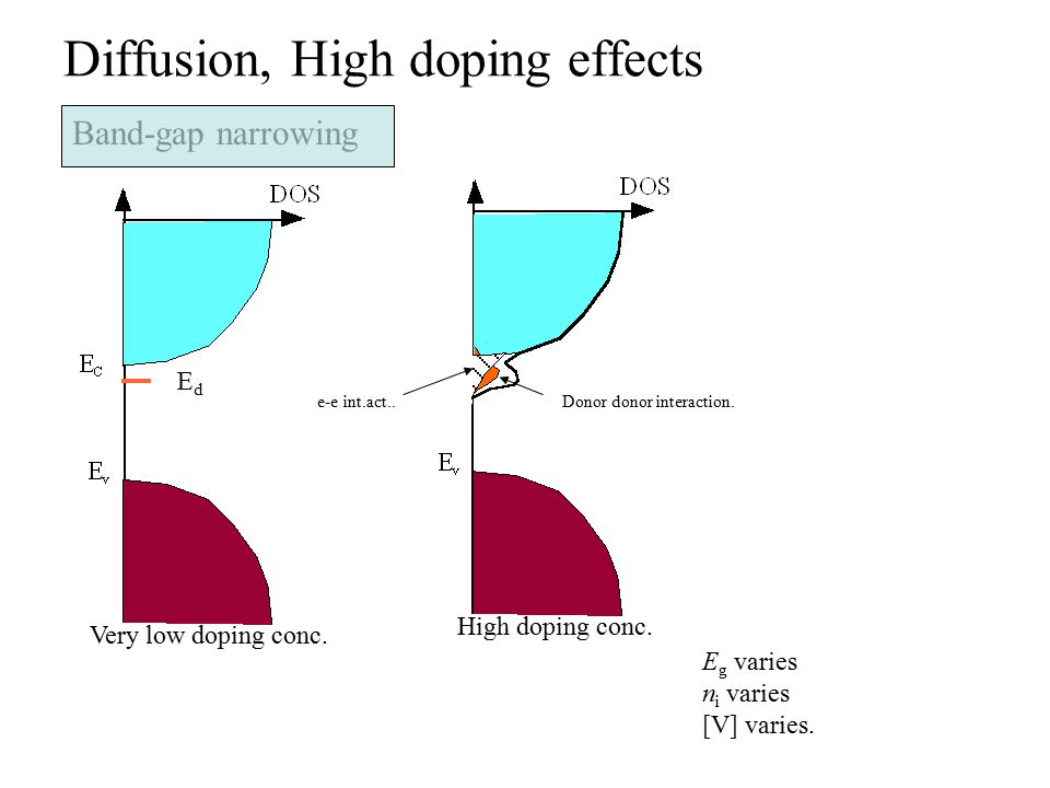 Diffusion, High doping effects Band-gap narrowing Very low doping conc. High doping conc. e-e int.act..Donor donor interaction. EdEd E g varies n i va