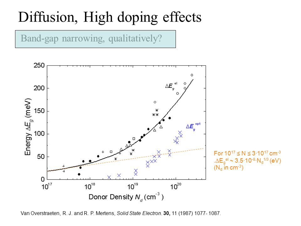 Diffusion, High doping effects Band-gap narrowing, qualitatively? Van Overstraeten, R. J. and R. P. Mertens, Solid State Electron. 30, 11 (1987) 1077-