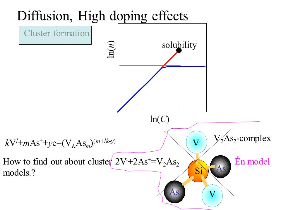 Diffusion, High doping effects Cluster formation How to find out about cluster models..
