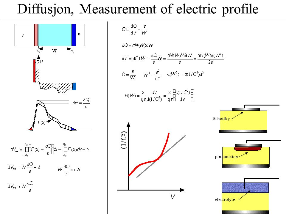 Diffusjon, Measurement of electric profile Schottky p-n junction electrolyte
