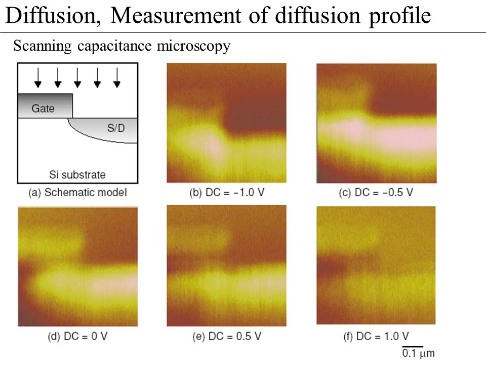 Diffusion, Measurement of diffusion profile Scanning capacitance microscopy Elektriske