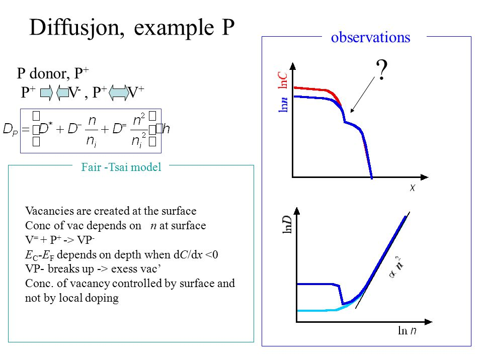 Diffusjon, example P P donor, P + P + V -, P + V + ? observations Vacancies are created at the surface Conc of vac depends on n at surface V = + P + -