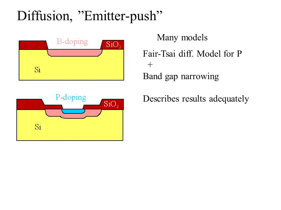 "Diffusion, ""Emitter-push"" Many models Fair-Tsai diff. Model for P + Band gap narrowing Describes results adequately"