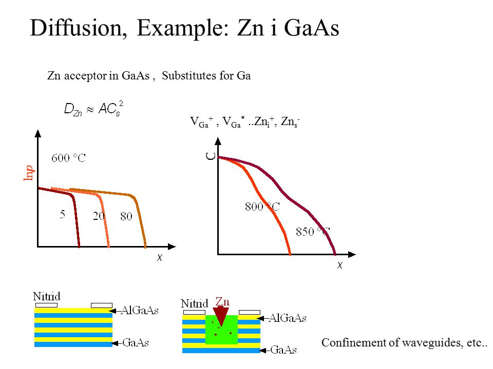 Diffusion, Example: Zn i GaAs Zn acceptor in GaAs, Substitutes for Ga V Ga +, V Ga *..Zn i +, Zn s - Confinement of waveguides, etc..