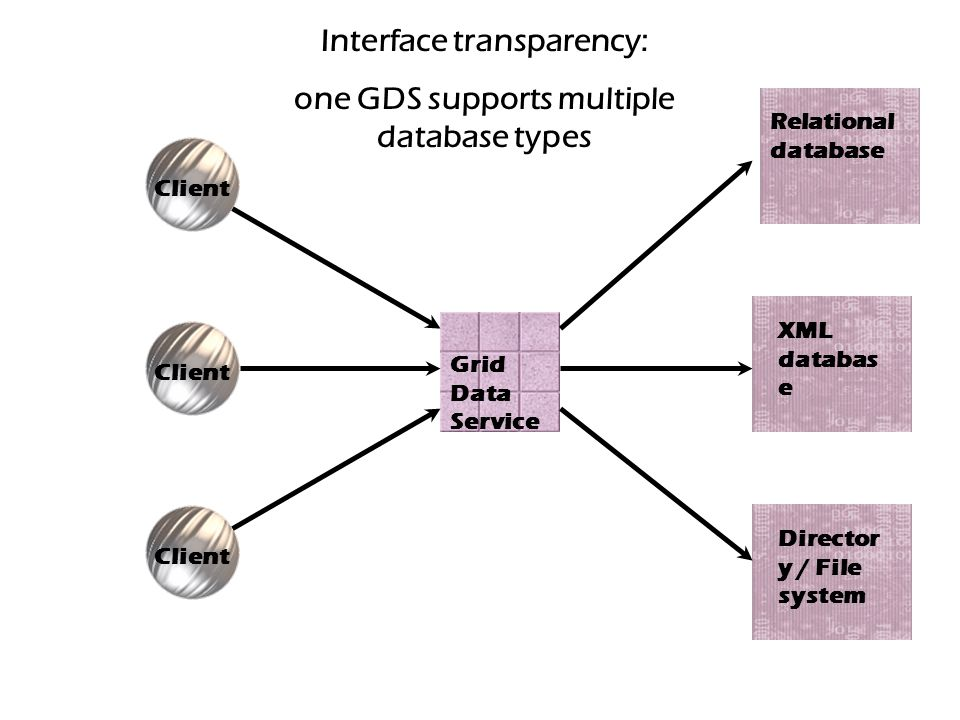 Client Relational database Grid Data Service Director y / File system XML databas e Interface transparency: one GDS supports multiple database types