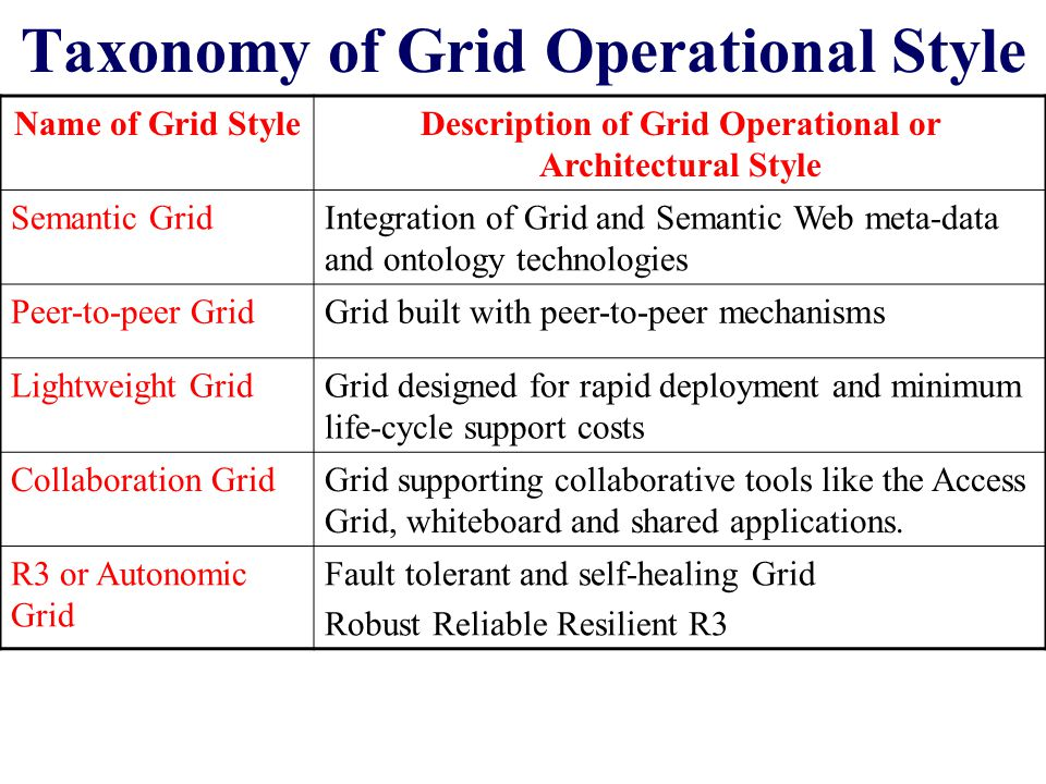 Taxonomy of Grid Operational Style Name of Grid StyleDescription of Grid Operational or Architectural Style Semantic GridIntegration of Grid and Semantic Web meta-data and ontology technologies Peer-to-peer GridGrid built with peer-to-peer mechanisms Lightweight GridGrid designed for rapid deployment and minimum life-cycle support costs Collaboration GridGrid supporting collaborative tools like the Access Grid, whiteboard and shared applications.