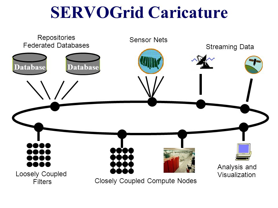 Virtualization The Grid could and sometimes does virtualize various concepts Location: URI (Universal Resource Identifier) virtualizes URL Replica management (caching) virtualizes file location generalized by GriPhyn virtual data concept Protocol: message transport and WSDL bindings virtualize transport protocol as a QoS request P2P or Publish-subscribe messaging virtualizes matching of source and destination services Semantic Grid virtualizes Knowledge as a meta-data query Brokering virtualizes resource allocation Virtualization implies references can be indirect