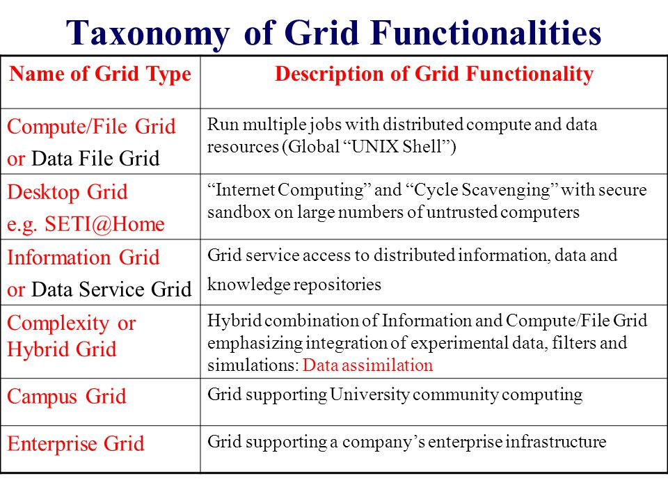 Taxonomy of Grid Functionalities Name of Grid TypeDescription of Grid Functionality Compute/File Grid or Data File Grid Run multiple jobs with distributed compute and data resources (Global UNIX Shell ) Desktop Grid e.g.