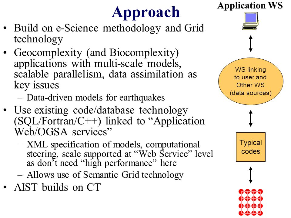 Approach Build on e-Science methodology and Grid technology Geocomplexity (and Biocomplexity) applications with multi-scale models, scalable parallelism, data assimilation as key issues –Data-driven models for earthquakes Use existing code/database technology (SQL/Fortran/C++) linked to Application Web/OGSA services –XML specification of models, computational steering, scale supported at Web Service level as don't need high performance here –Allows use of Semantic Grid technology AIST builds on CT Typical codes WS linking to user and Other WS (data sources) Application WS