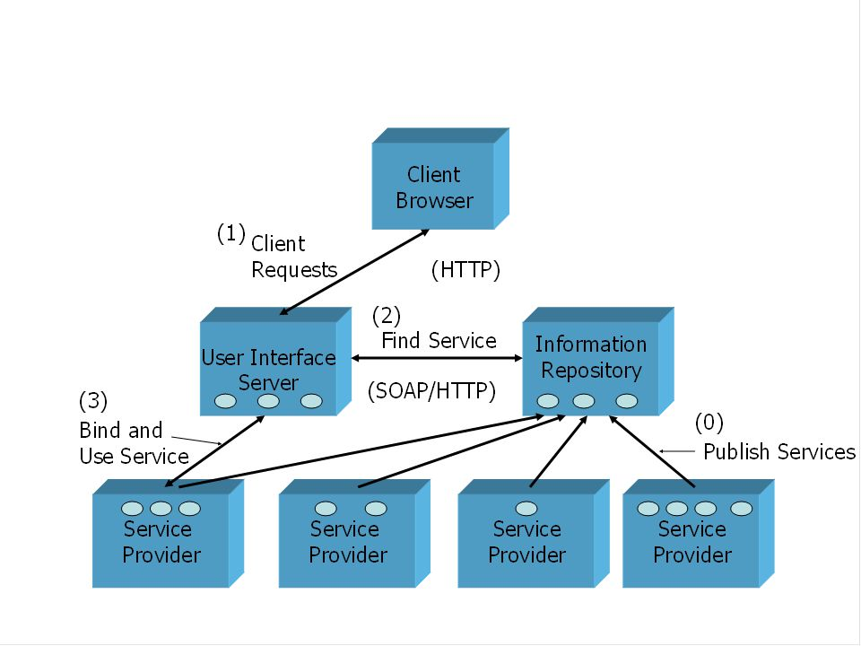 Raw (HPC) Resources Middleware Database Portal Services System Services Application Service System Services Grid Computing Environments User Services Core Grid Application Metadata Actual Application