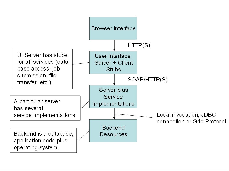 XML Metadata Nugget Management All web service entities are described with metadata and given URIs –Ex: Application Web Services define metadata about applications.