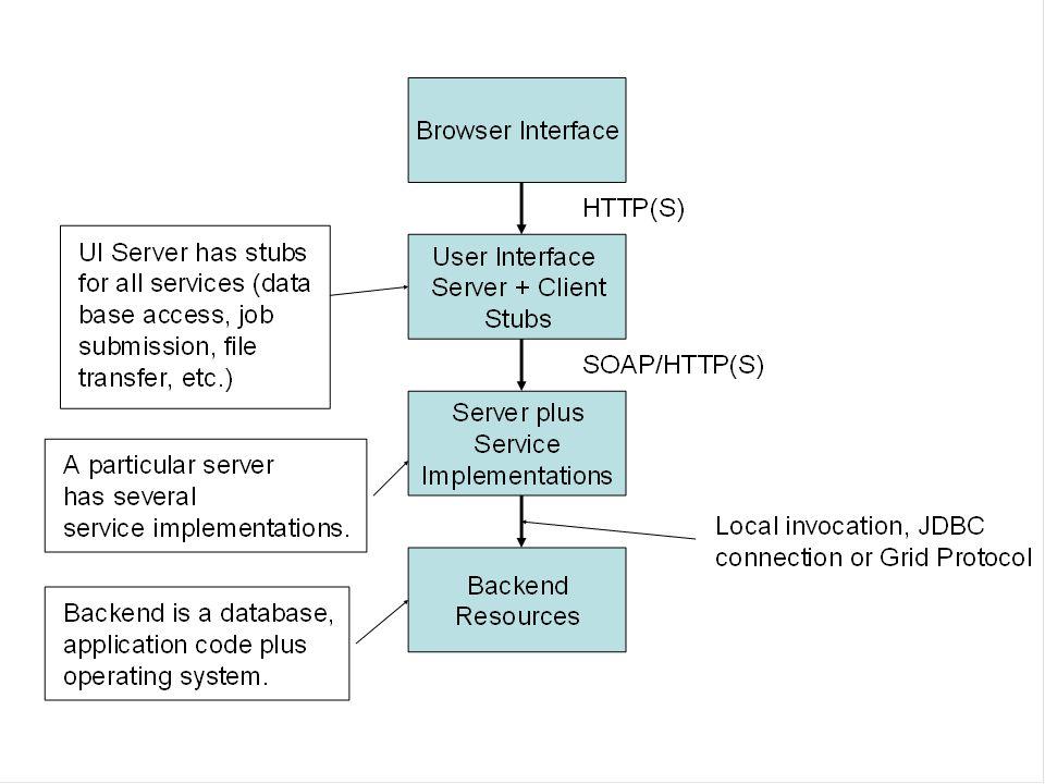 Application Grid Web Services AGWS are designed to make scientific applications (i.e.
